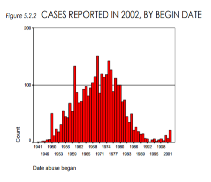 cases of abuse reported in 2002 by decade in which they began