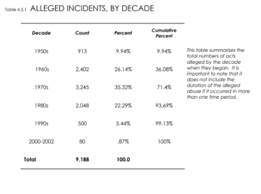 alleged cases of abuse by decade