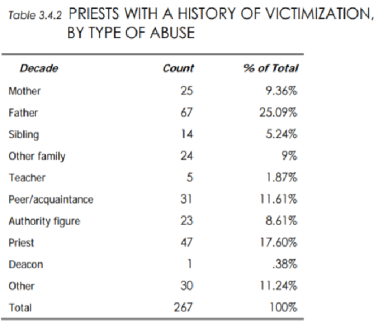 Types of Abuse for Priests